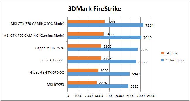 Производительность GTX 770 в 3DMark Firestrike
