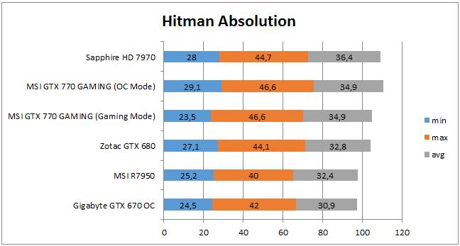 Производительность в Hitman Absolution