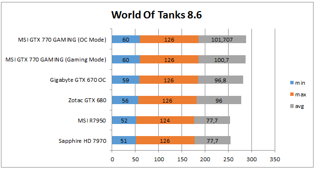 FPS в World Of Tanks
