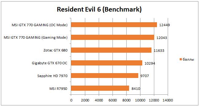 Производительность в Resident Evil 6