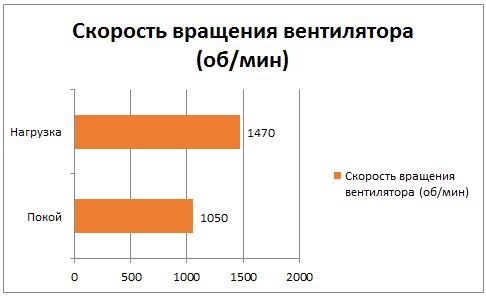 Скорость вращения вентилятора