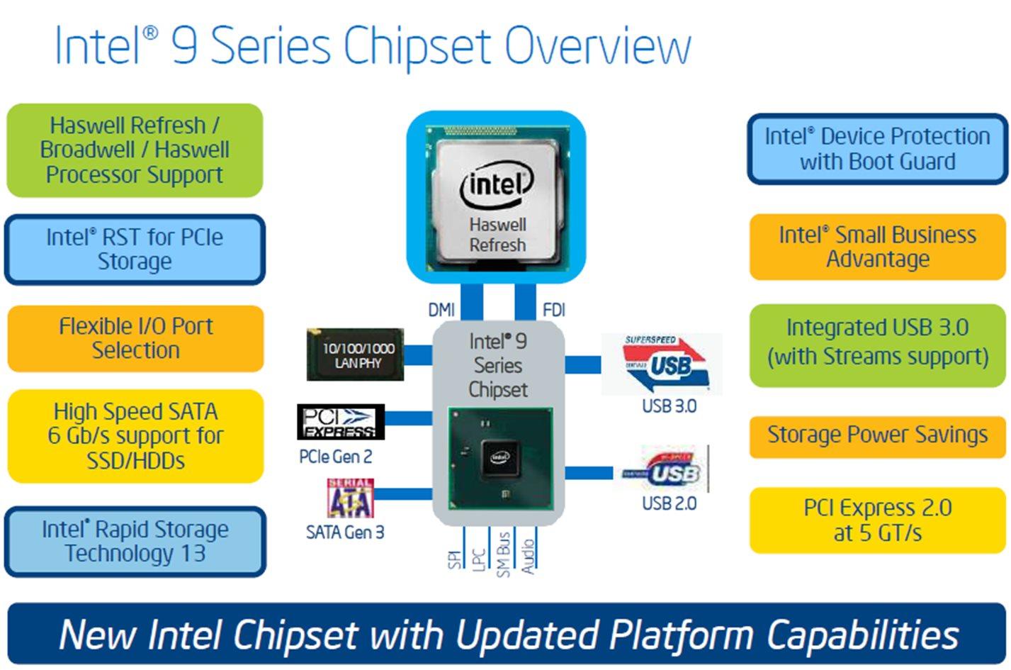 Intel Z97