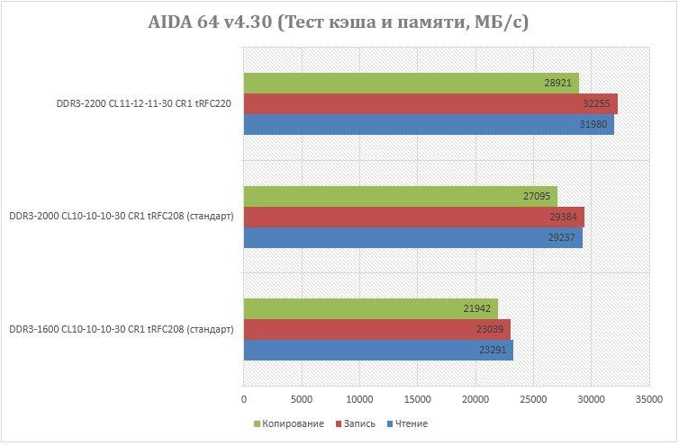 Результаты теста AIDA 64