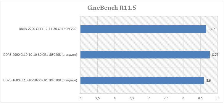 Результаты теста CineBench R11.5
