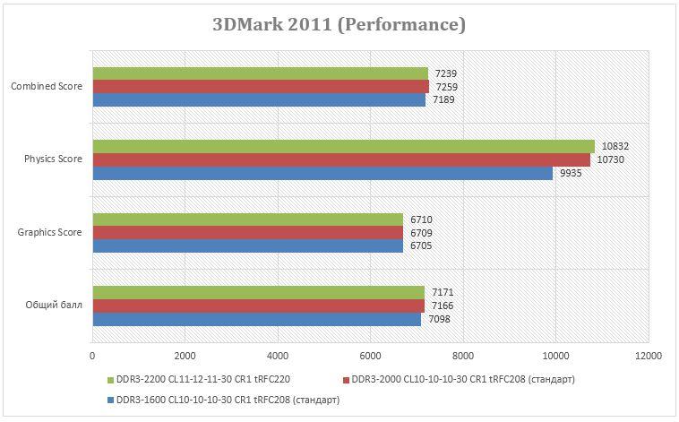 Результаты теста в 3DMark 2011 Performance