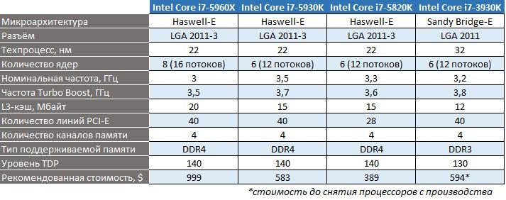 Спецификации Haswell-E и LGA 2011-3