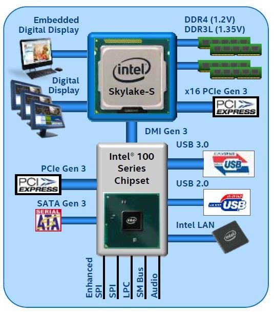Чипсет Intel Z170