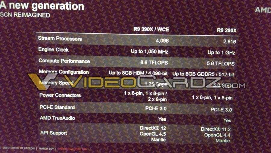 Спецификации Radeon R9 R390X