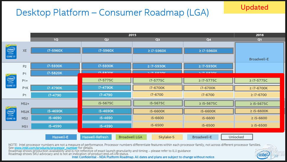 Позиционирование процессоров Intel