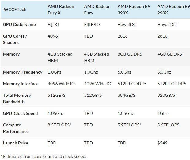 Спецификации видеокарт AMD Radeon Fury X