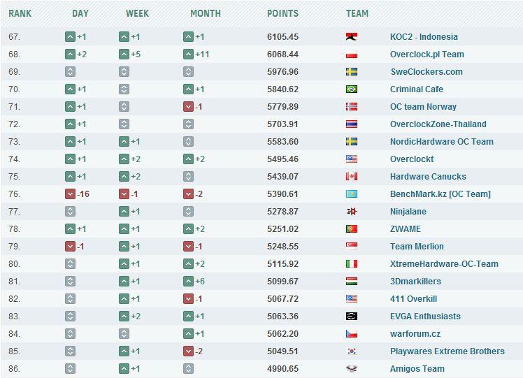 Наши позиции в мировом рейтинге