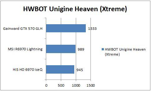 Производительность R6970 в Unigine Heaven