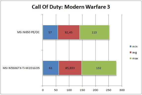 GTX 650 vs GTX 550 Ti - Call Of Duty: Modern Warfare 3