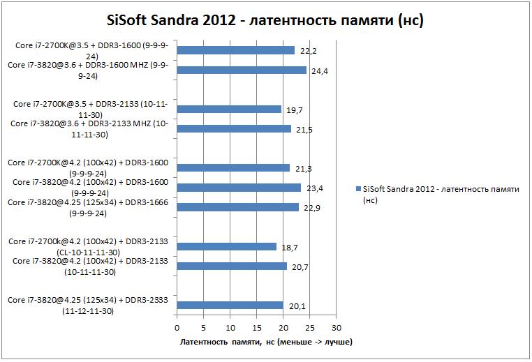 Производительность SiSoft Sandra 2012 - Core i7-3820