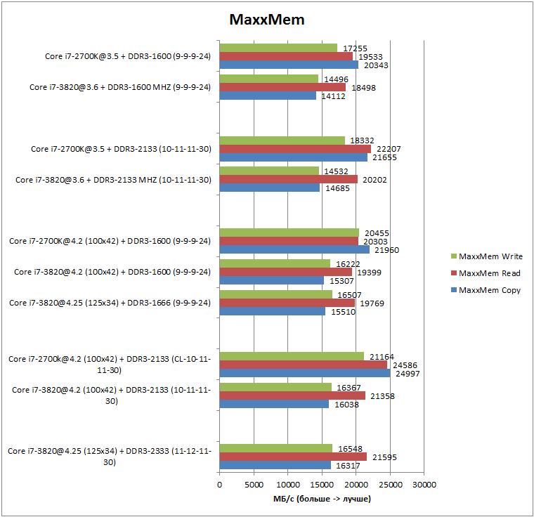 Производительность в MaxxMem