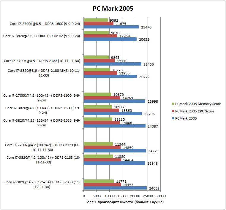 Производительность Core i7-3820 в PCMark 2005