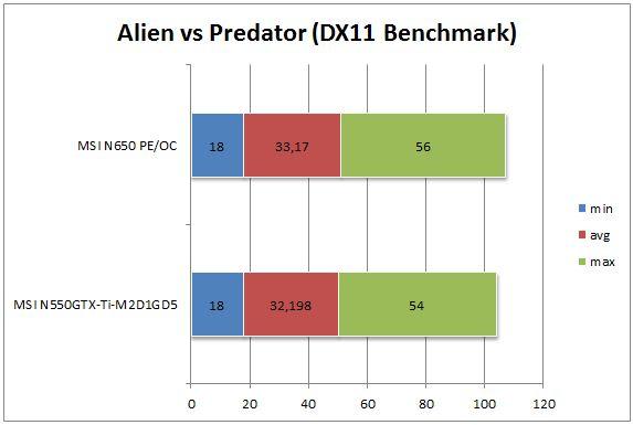 GTX 650 vs GTX 550 Ti - AvP