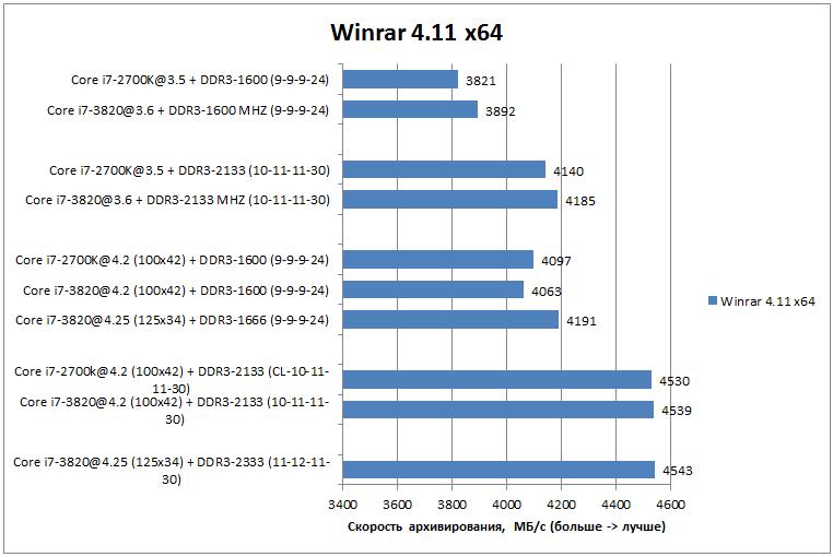 Производительность Core i7-3820 в Winrar 4.11 x64