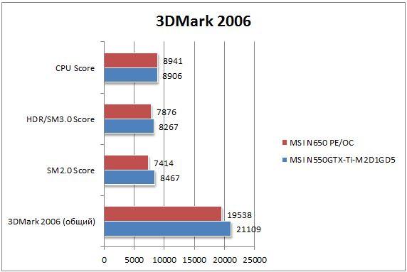Производительность GTX 650 в 3DMark 2006