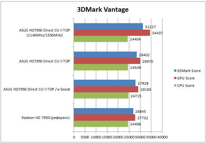 Radeon HD 7950 - 3DMark Vantage