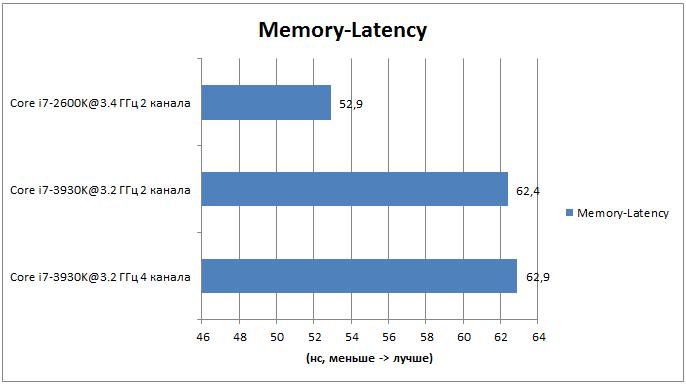 Тестирование Intel Core i7-3930K: результаты тестов