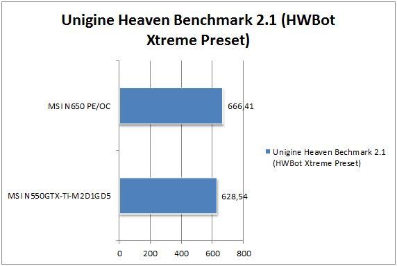 Производительность GTX 650Ti против GTX 550 Ti