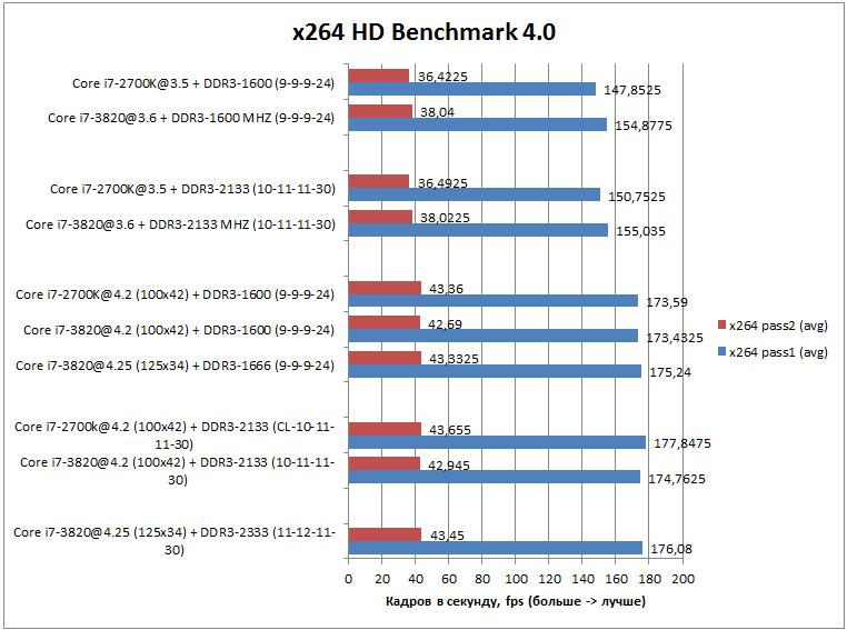 Производительность Core i7-3820 x264 HD Benchmark 4.0
