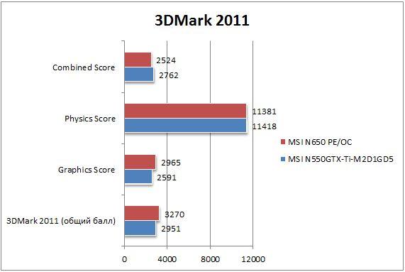 Производительность GTX 650 в 3DMark 2011