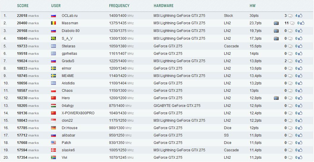 Рейтинг GTX 275 в статистике HWBot.org