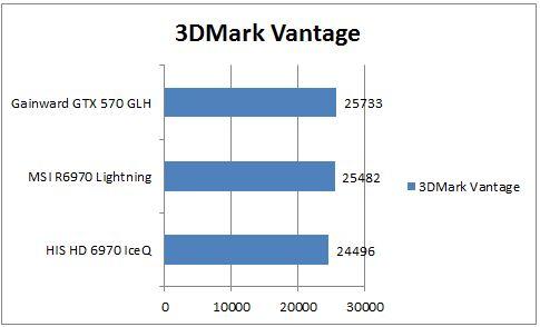 Производительность R6970 в 3DMark Vantage