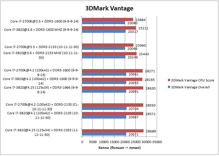 Производительность в 3DMark Vantage