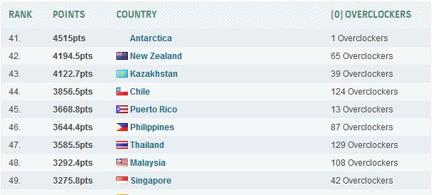 Рейтинг стран