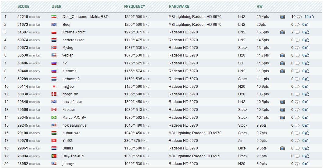 Рейтинг Radeon HD 6970 в 3DMark Vantage