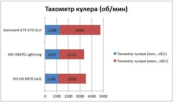 Скорость вращения вентиляторов 6970