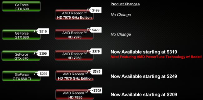 Цены на видеокарты Radeon HD 7000